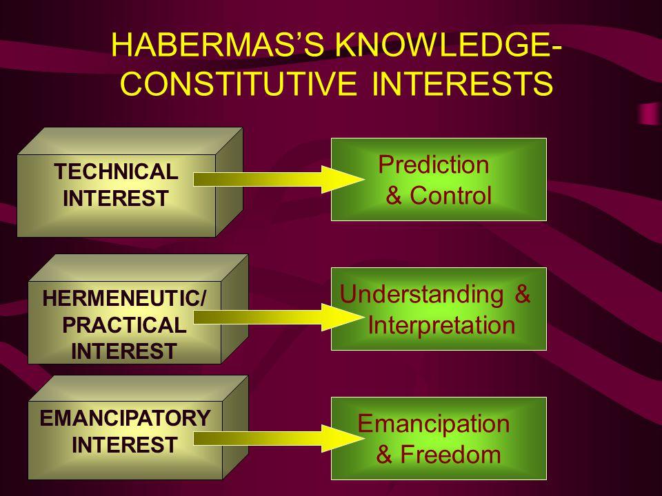 HABERMAS'S KNOWLEDGE-CONSTITUTIVE INTERESTS