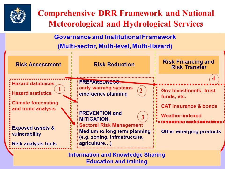 Comprehensive DRR Framework and National Meteorological and Hydrological Services