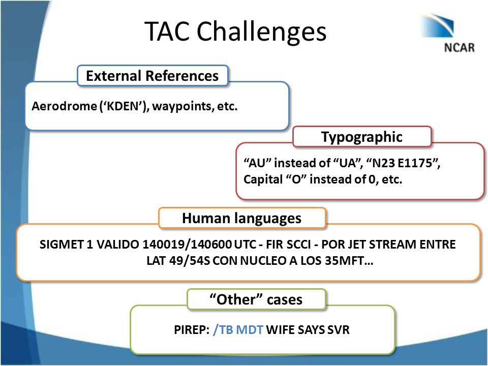 TAC Challenges External References Typographic Human languages