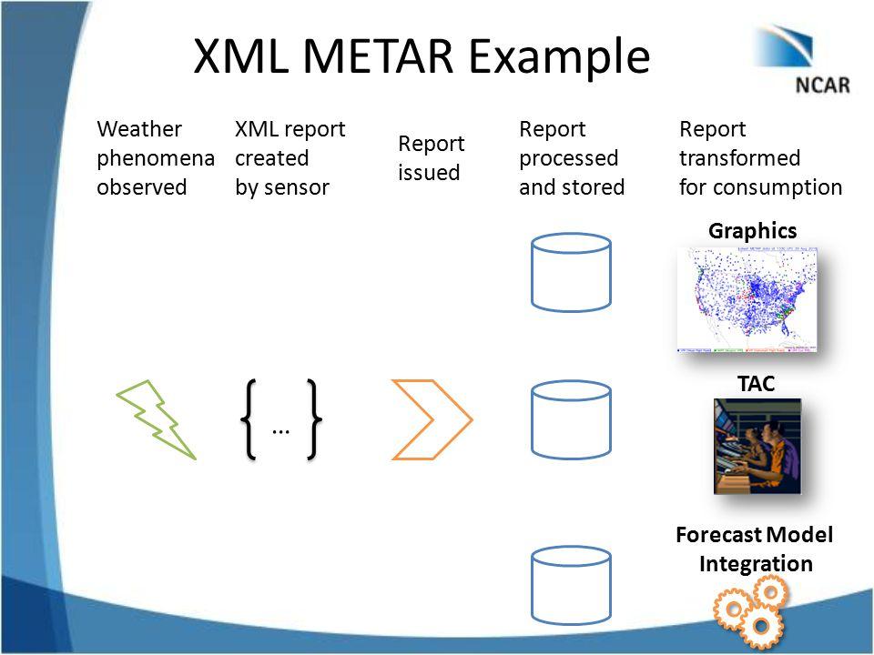 Forecast Model Integration