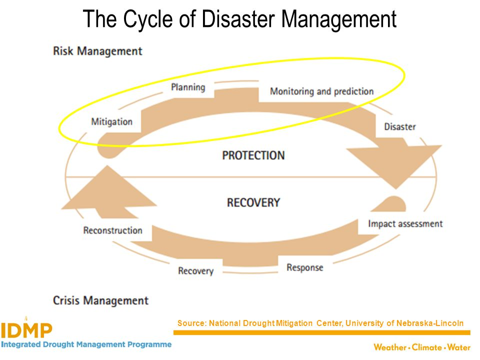 The Cycle of Disaster Management