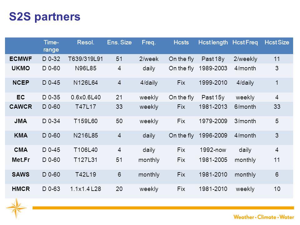 S2S partners Time-range Resol. Ens. Size Freq. Hcsts Hcst length