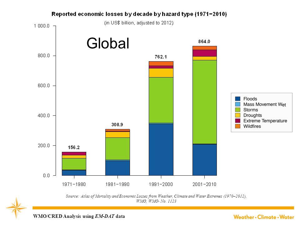 Global WMO/CRED Analysis using EM-DAT data Main