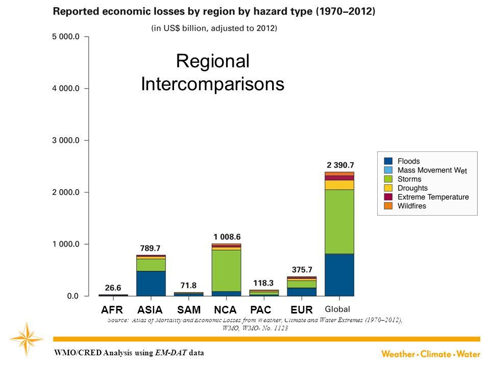 Regional Intercomparisons