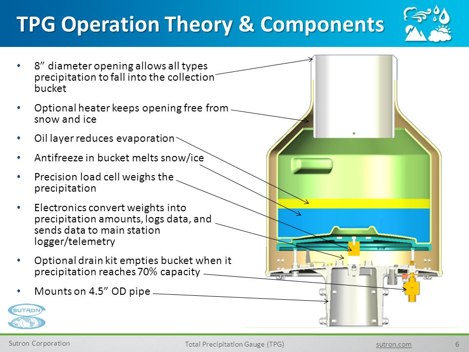 TPG Operation Theory & Components