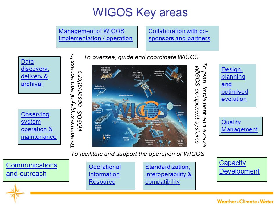 WIGOS Key areas Capacity Development Communications and outreach