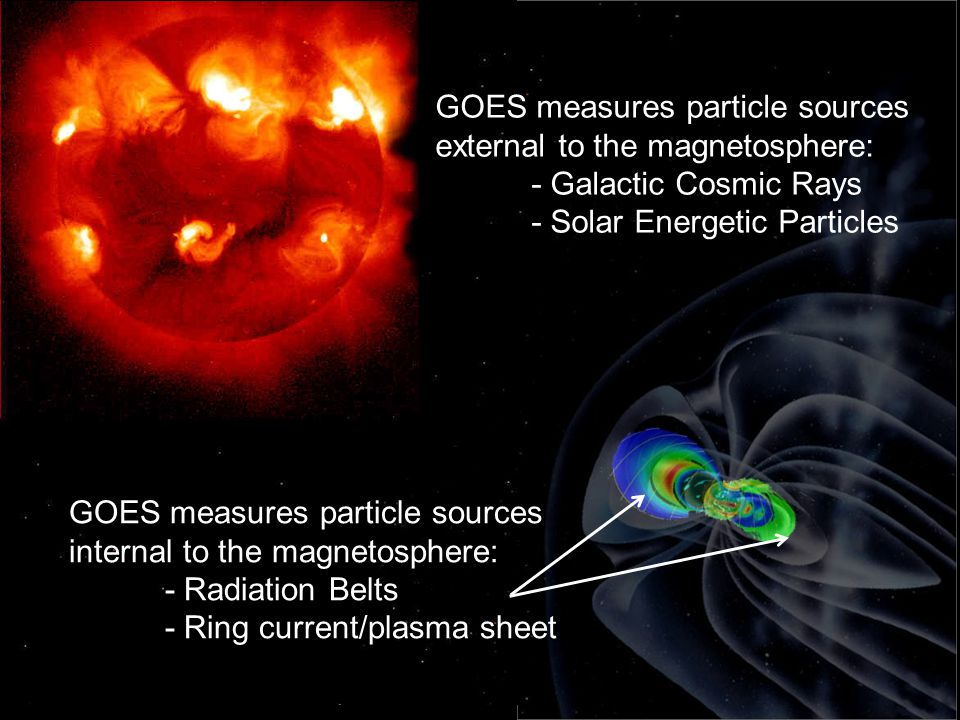 GOES measures particle sources external to the magnetosphere: