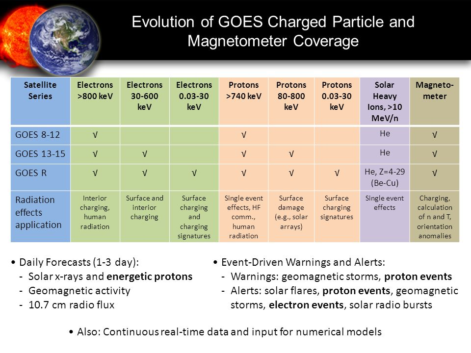 Evolution of GOES Charged Particle and Magnetometer Coverage