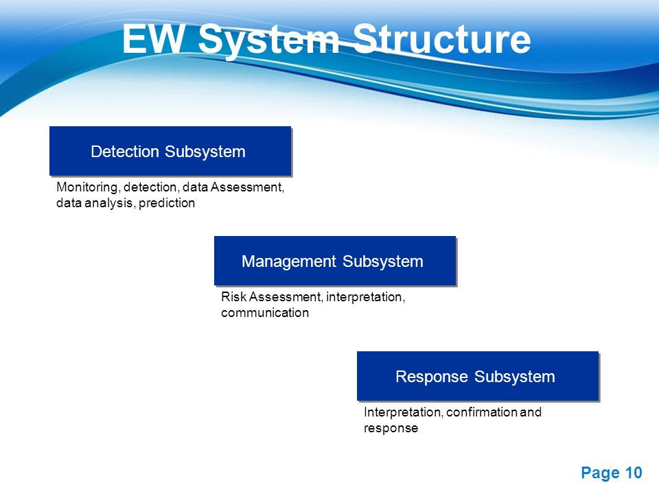 EW System Structure Detection Subsystem Management Subsystem