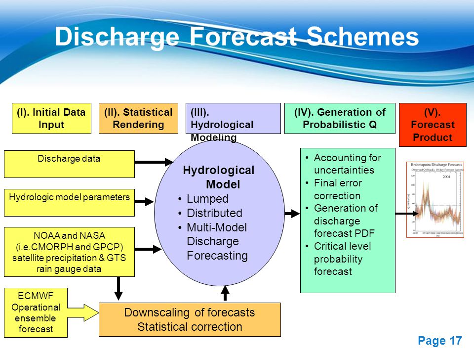 Discharge Forecast Schemes