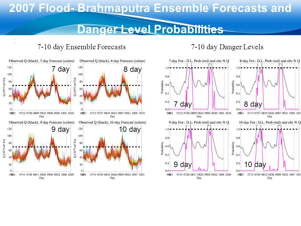 2007 Flood- Brahmaputra Ensemble Forecasts and
