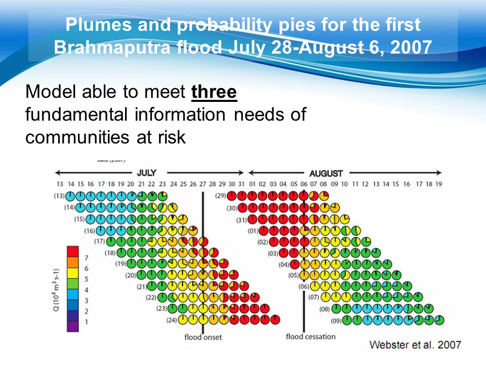 Plumes and probability pies for the first Brahmaputra flood July 28-August 6, 2007