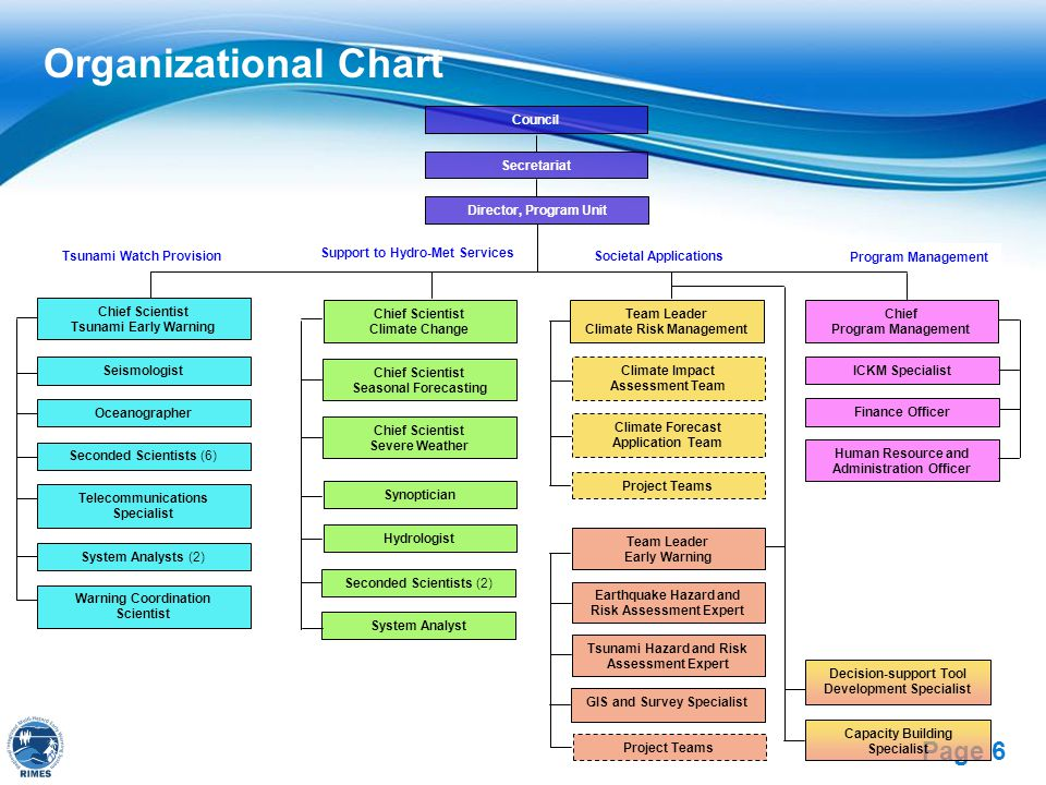 Organizational Chart Chief Scientist Tsunami Early Warning