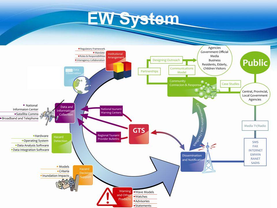 EW System