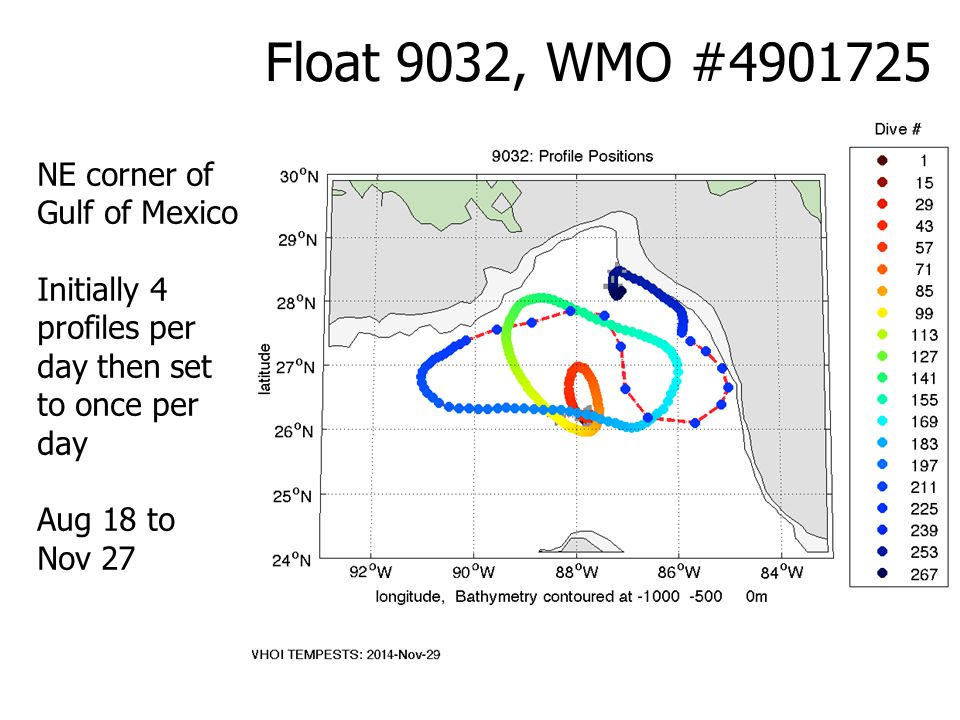 Float 9032, WMO #4901725 NE corner of Gulf of Mexico