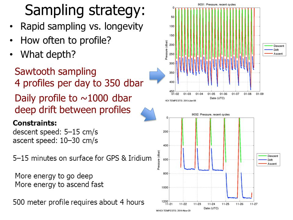 Sampling strategy: Rapid sampling vs. longevity How often to profile