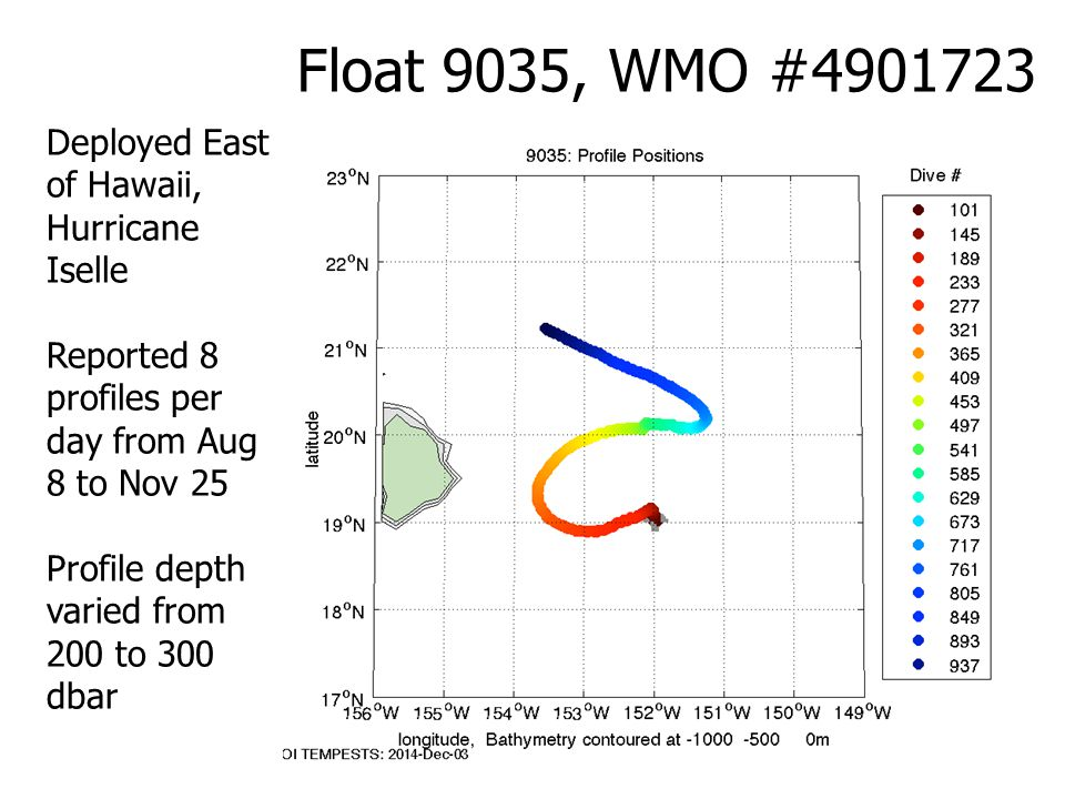 Float 9035, WMO #4901723 Deployed East of Hawaii, Hurricane Iselle