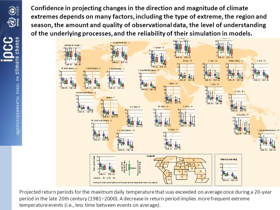 Confidence in projecting changes in the direction and magnitude of climate extremes depends on many factors, including the type of extreme, the region and season, the amount and quality of observational data, the level of understanding of the underlying processes, and the reliability of their simulation in models.