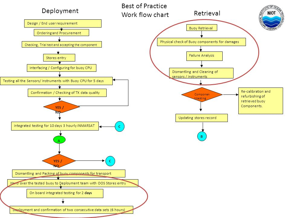 Best of Practice Deployment Work flow chart Retrieval