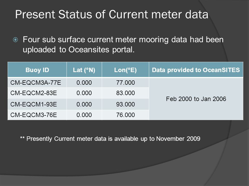 Present Status of Current meter data