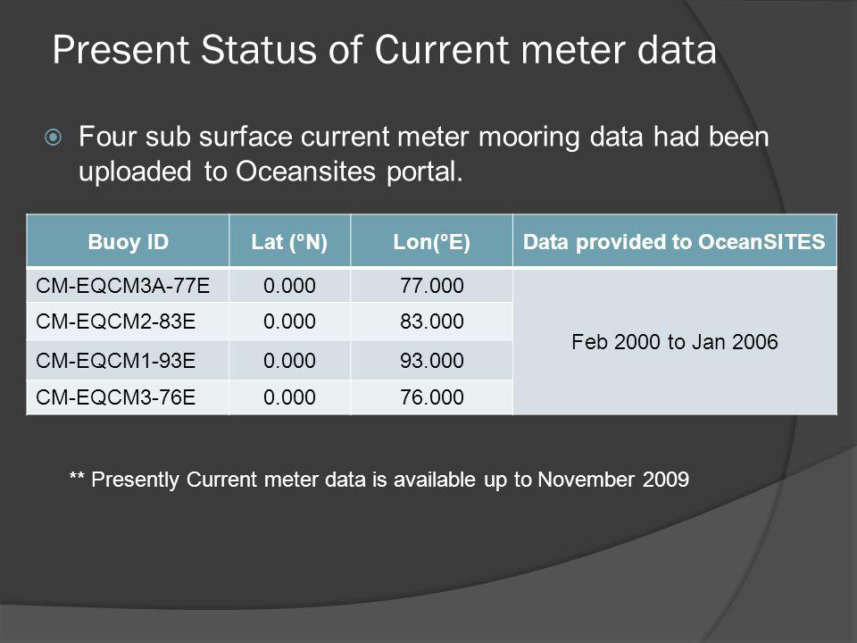 Present Status of Current meter data