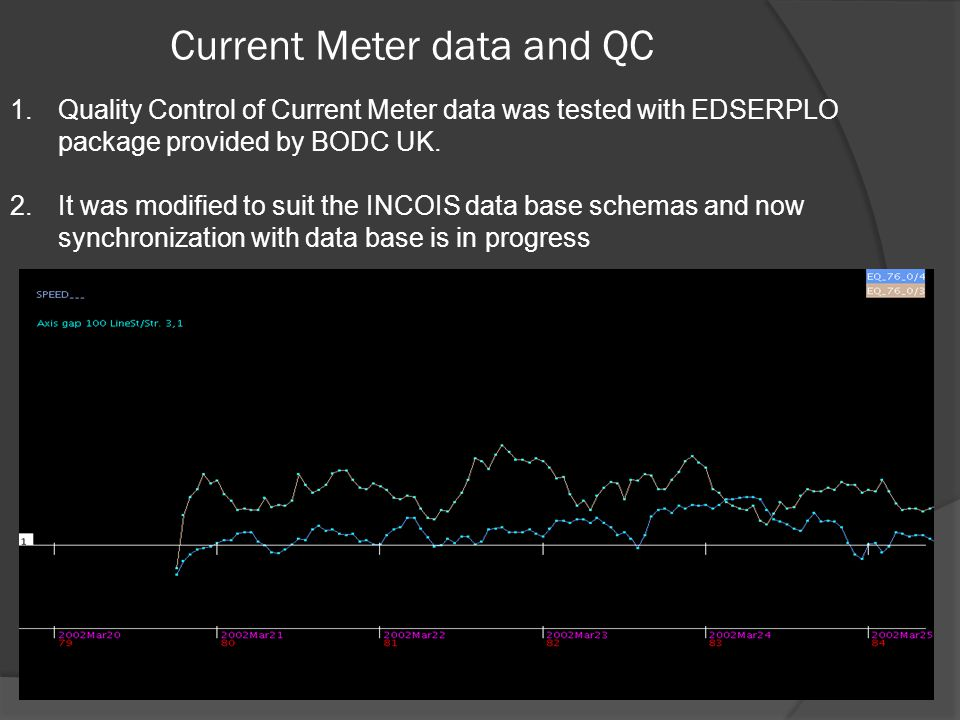 Current Meter data and QC