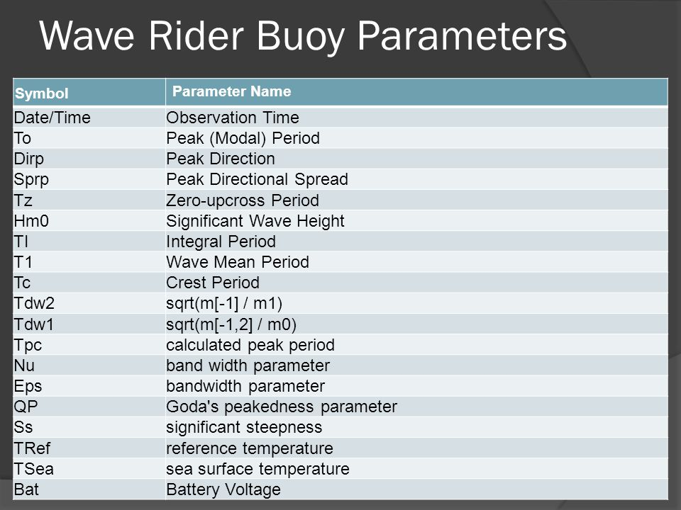 Wave Rider Buoy Parameters