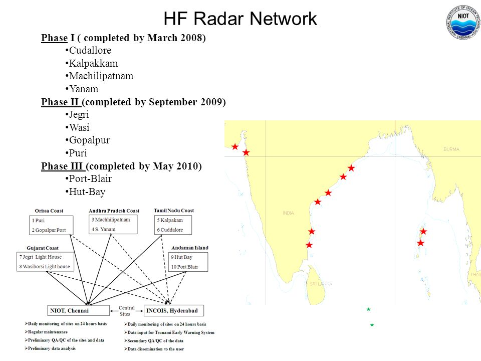 HF Radar Network Phase I ( completed by March 2008) Cudallore