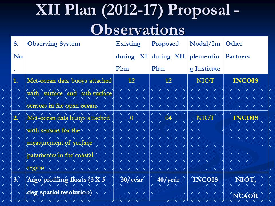 XII Plan (2012-17) Proposal - Observations