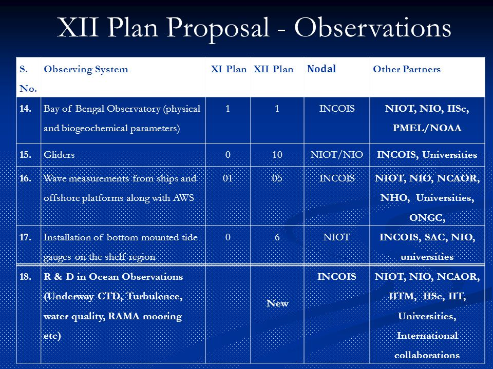 XII Plan Proposal - Observations