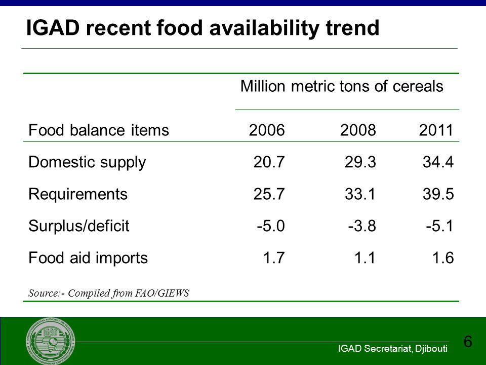 IGAD recent food availability trend