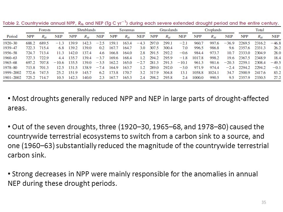 Most droughts generally reduced NPP and NEP in large parts of drought-affected areas.