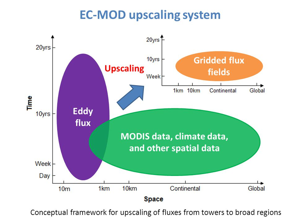 MODIS data, climate data, and other spatial data