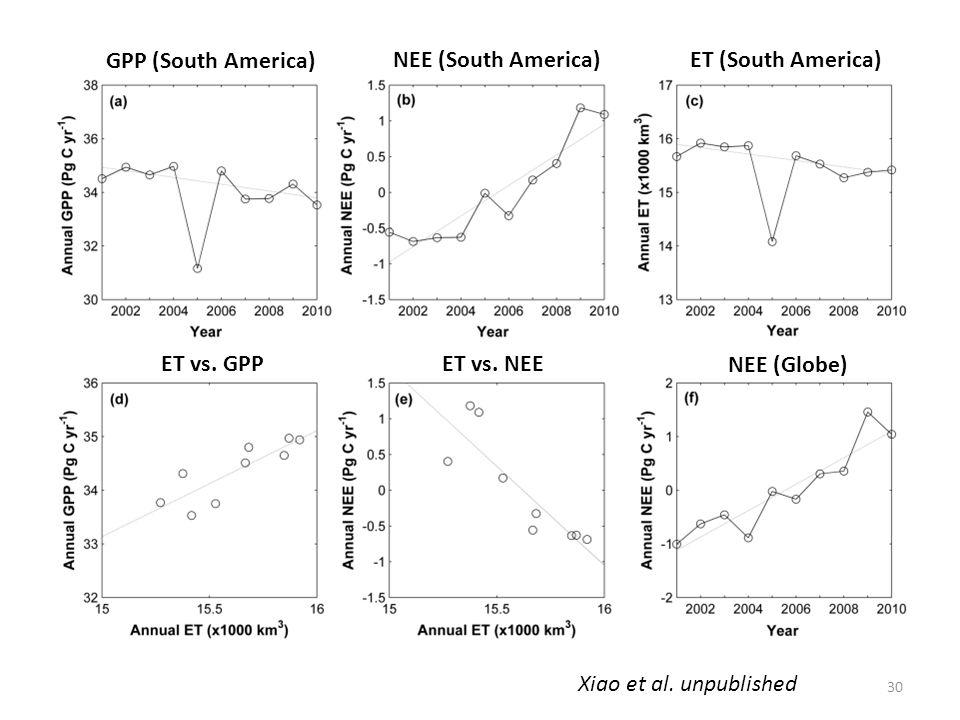 GPP (South America) NEE (South America) ET (South America) ET vs.