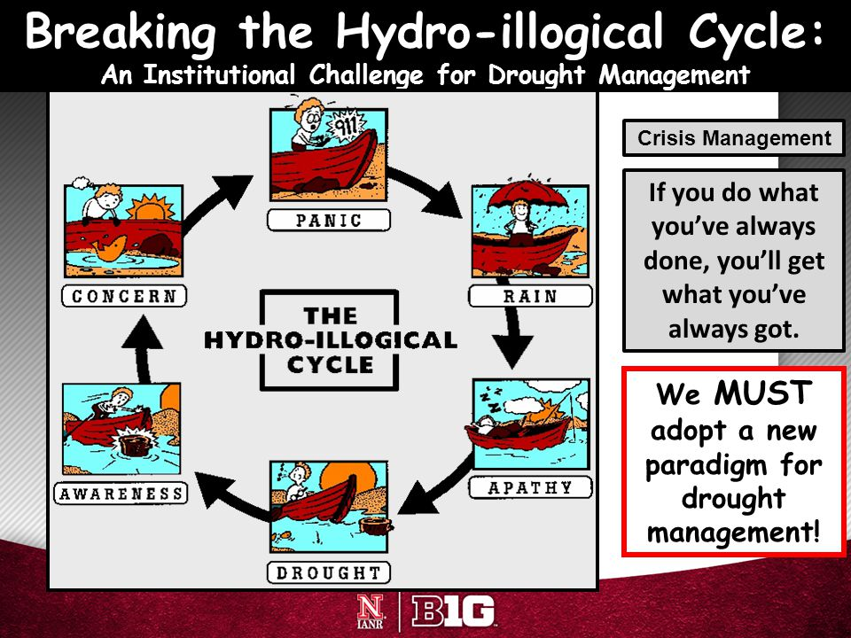 Breaking the Hydro-illogical Cycle: An Institutional Challenge for Drought Management