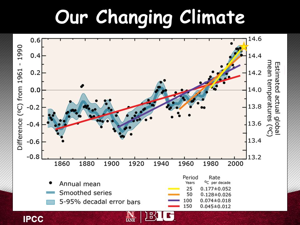 Our Changing Climate IPCC 21