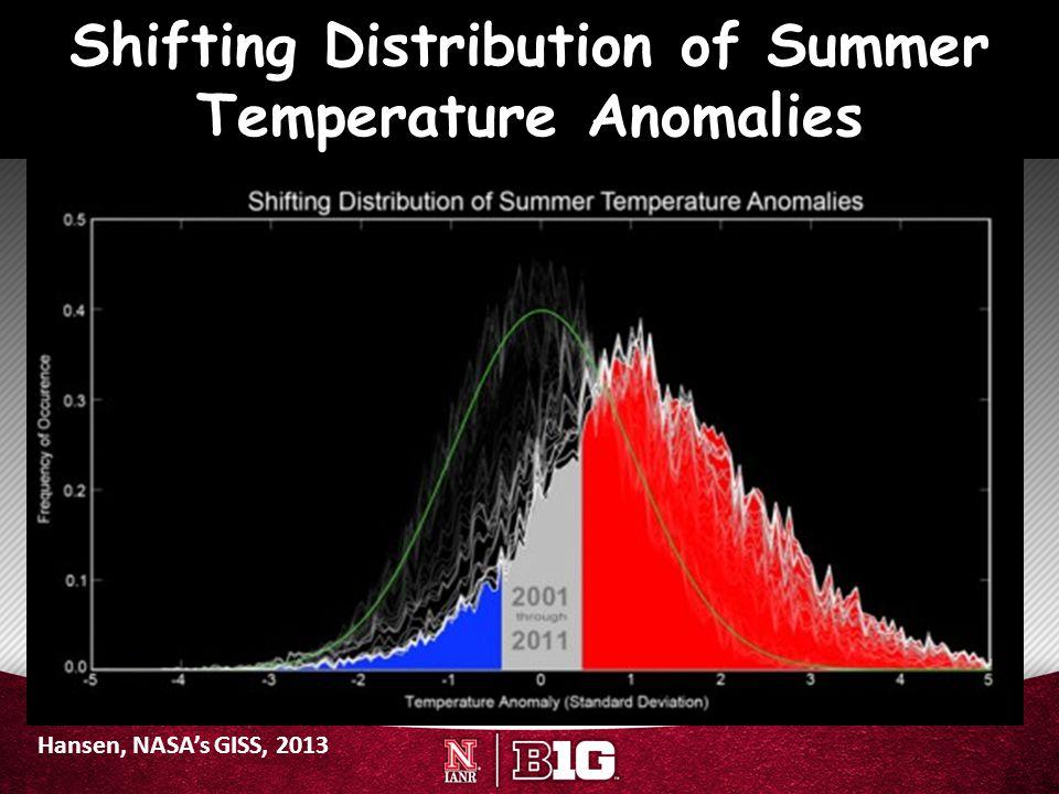 Shifting Distribution of Summer Temperature Anomalies