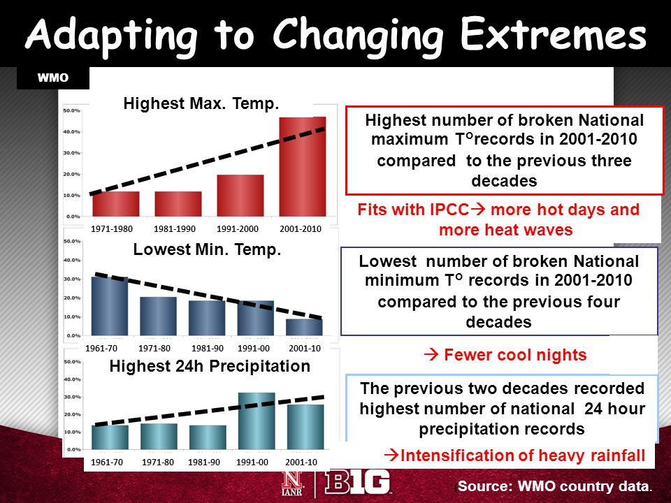 Adapting to Changing Extremes Highest 24h Precipitation