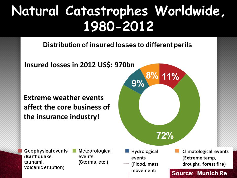 Natural Catastrophes Worldwide, 1980-2012