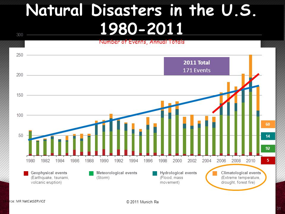 Natural Disasters in the U. S