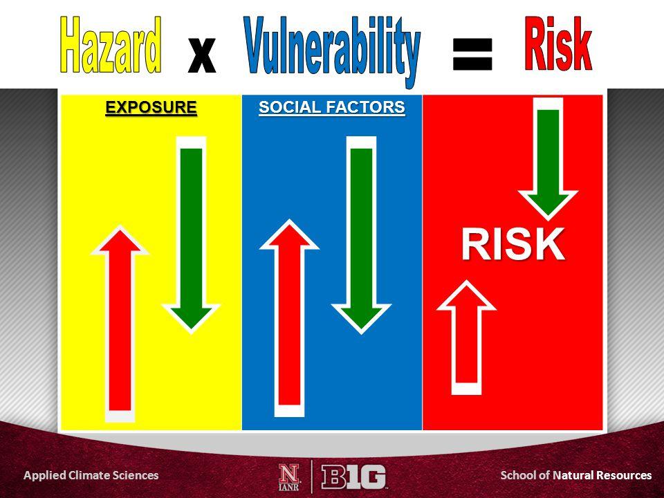 RISK Hazard Vulnerability Risk x = EXPOSURE SOCIAL FACTORS