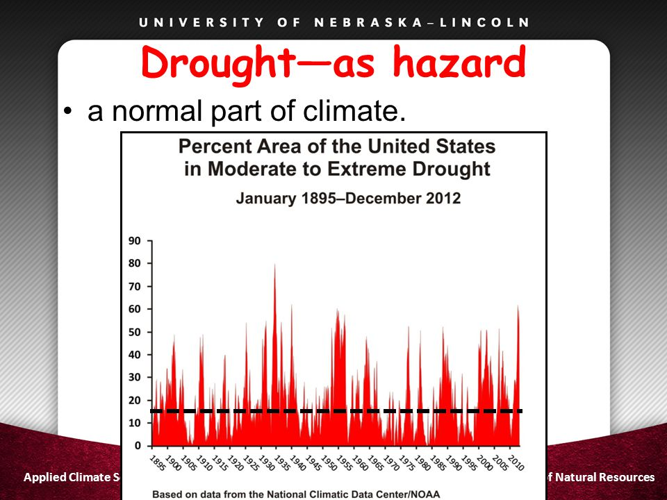 Drought—as hazard a normal part of climate. Applied Climate Sciences