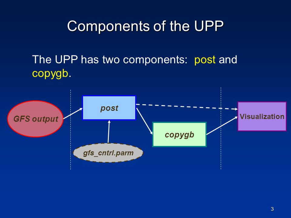 Components of the UPP The UPP has two components: post and copygb.