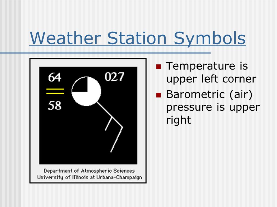 Weather Station Symbols