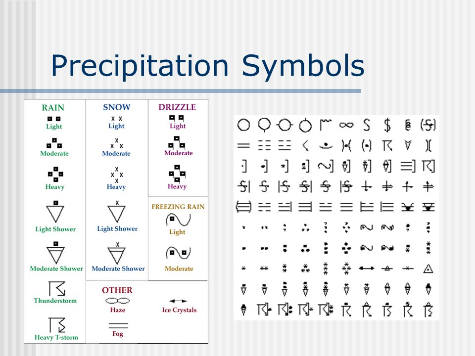 Precipitation Symbols
