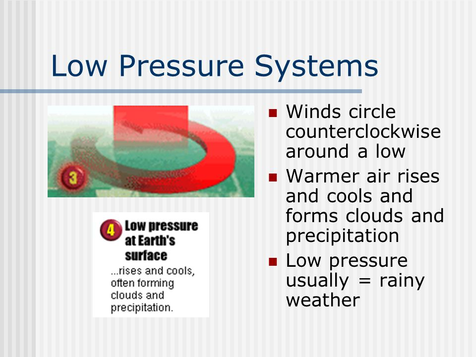 Low Pressure Systems Winds circle counterclockwise around a low