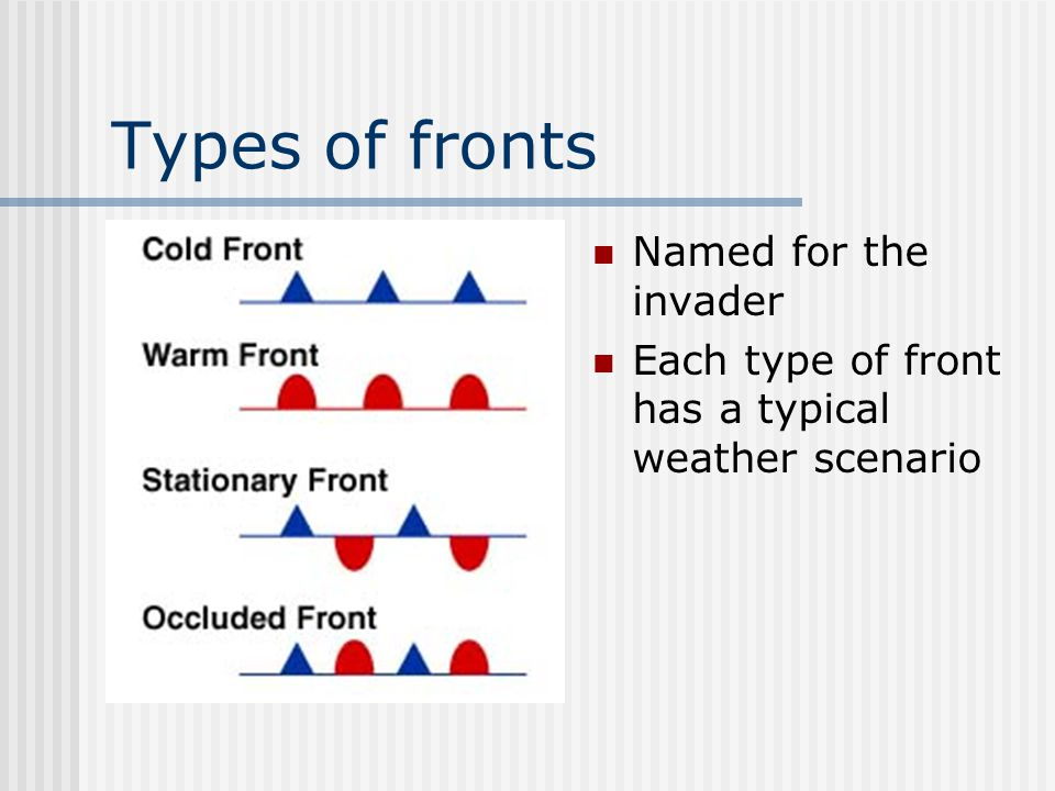 Types of fronts Named for the invader