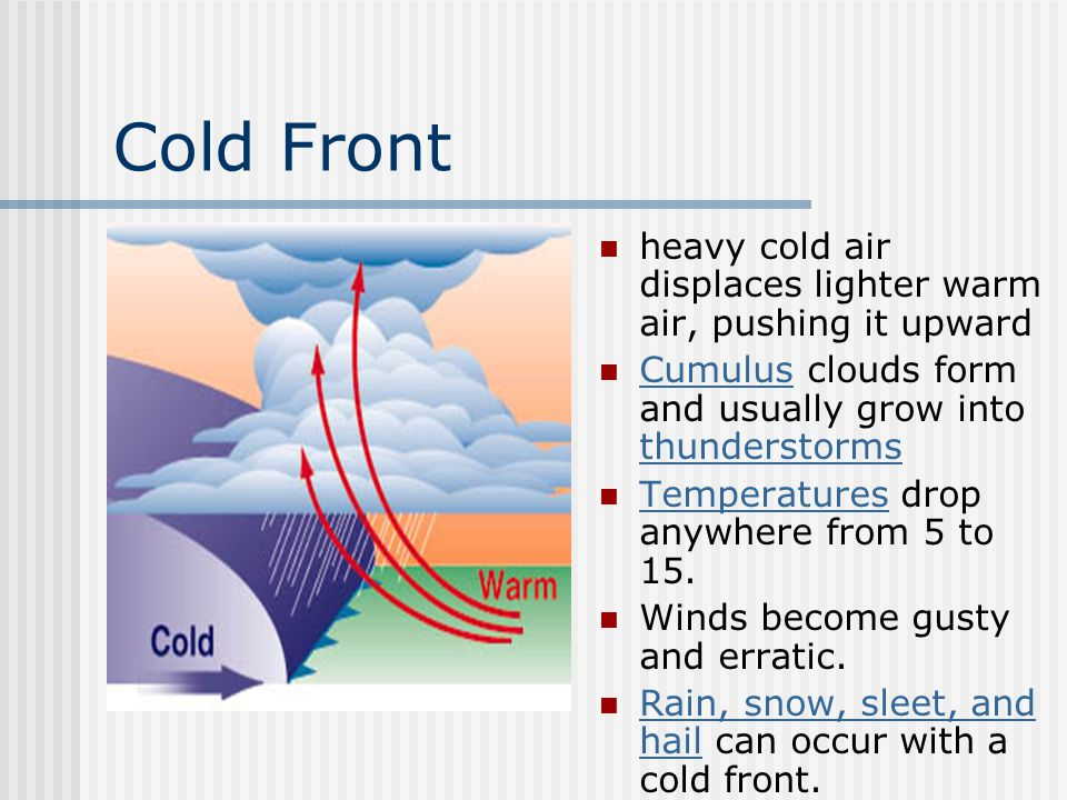 Cold Front heavy cold air displaces lighter warm air, pushing it upward. Cumulus clouds form and usually grow into thunderstorms.