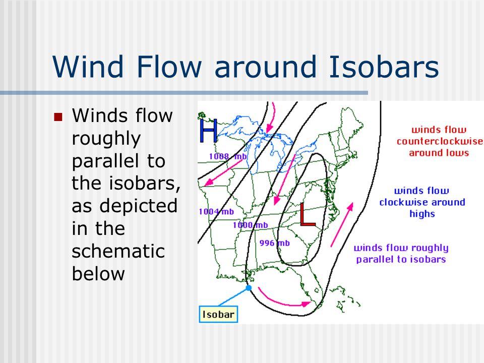 Wind Flow around Isobars