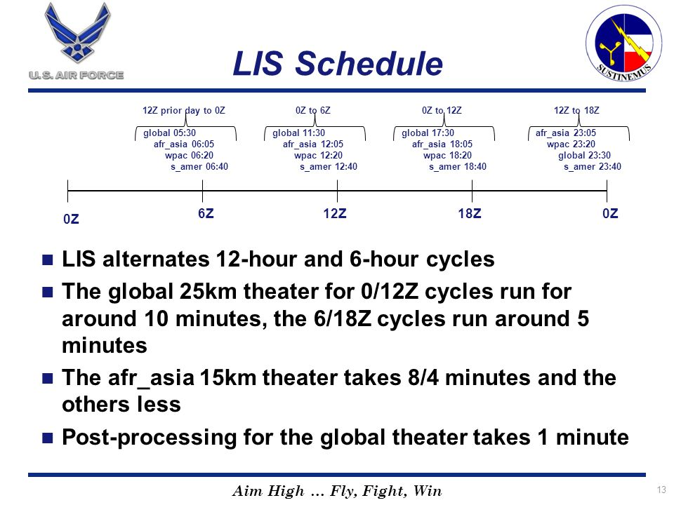 LIS Schedule LIS alternates 12-hour and 6-hour cycles